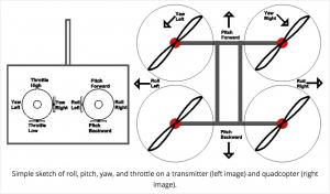 Como controlar um drone- comando